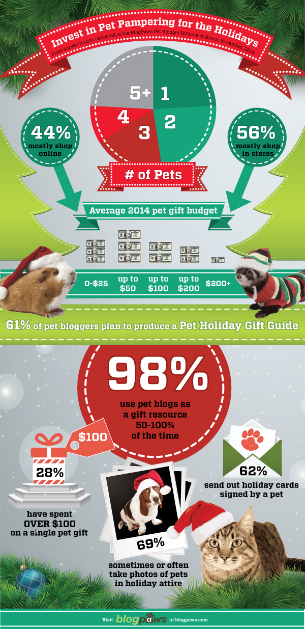 Pet Owners Holiday Shopping Trends
